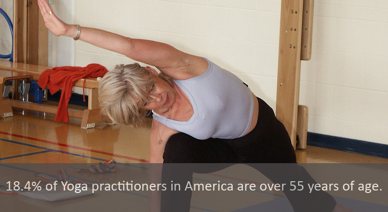18.4% of Yoga practitioners in America are over 55 years of age.
