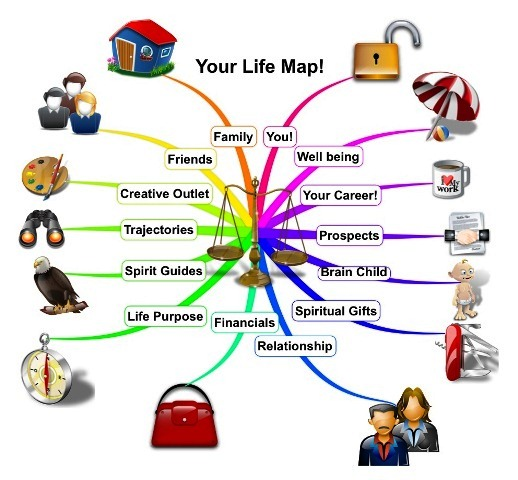 your life map