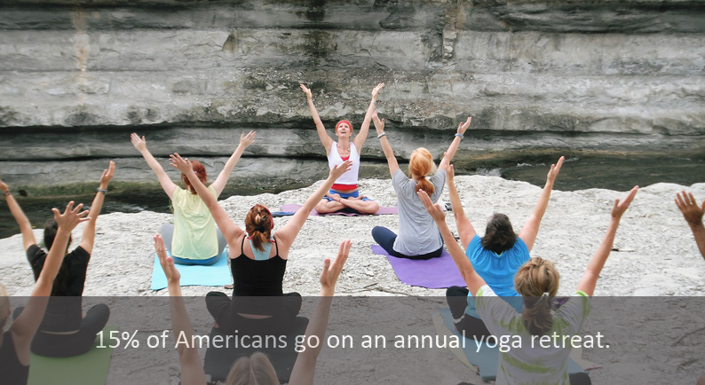 15% of Americans go on an annual yoga retreat
